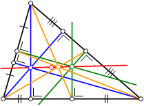 is a straight line through the centroid (yellow), orthocenter (blue), circumcenter (green) and center of the nine point circle (red).