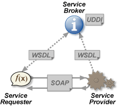 Image:webservices.png
