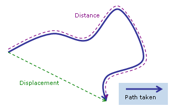 Distance along a path compared with displacement