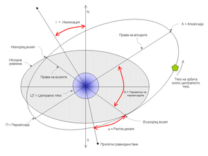 Fig. 1: Diagram of Keplerian Orbital parameters.