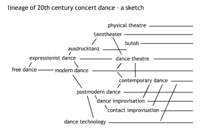 sketch showing lineage of 20th century concert dance �-cc-by Ohka-