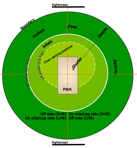 A standard cricket ground, showing the  (brown), close-infield (light green) within 15 yards (13.7 m) of the striking , infield (medium green) inside the white 30 yard (27.4 m) circle, and outfield (dark green), with sight screens beyond the boundary at either end.