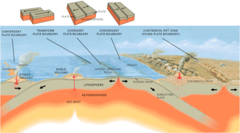 Hotspot and types of plate boundaries.