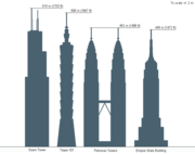 Height comparison with other tall buildings