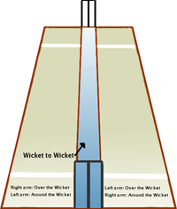 A perspective view of the  from the  end.  The bowler runs in past one side of the wicket at the bowler's end, either 'over' the wicket or 'round' the wicket.