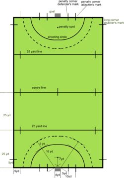 Diagram of a hockey field
